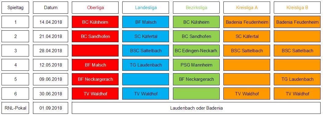 Rhein-Neckar-Liga 2018